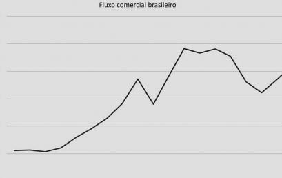 Balança Comercial Brasileira – Felipe Estre